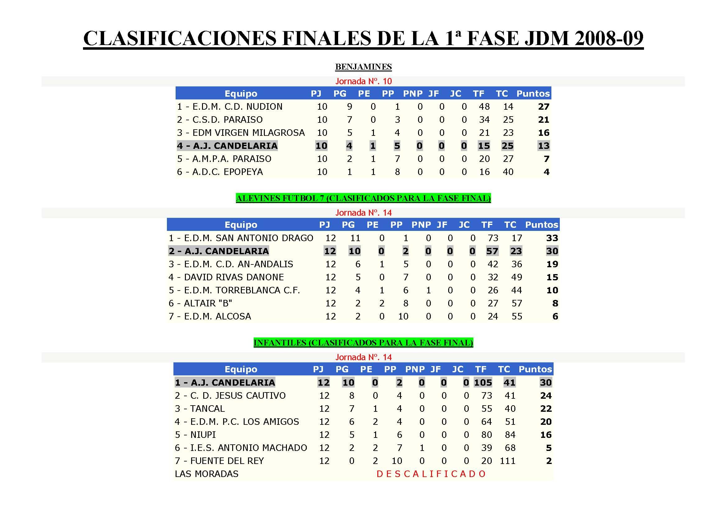 clasificaciones-finales-de-la-1c2aa-fase-jdm-2008_pagina_1